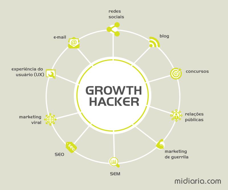 funções do Growth